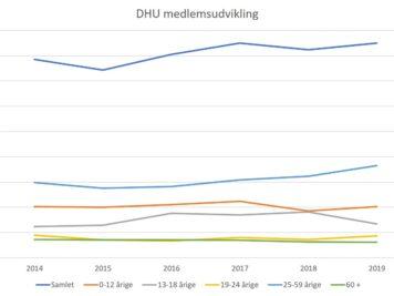 DHU medlemstal 2019