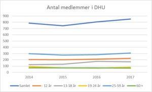 Medlemsudvikling DHU
