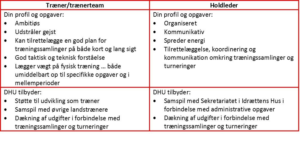 landstræner og holdleder maj 2019